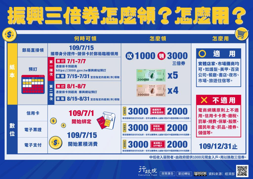 行政院「振興三倍券」政策溝通電子單張文宣