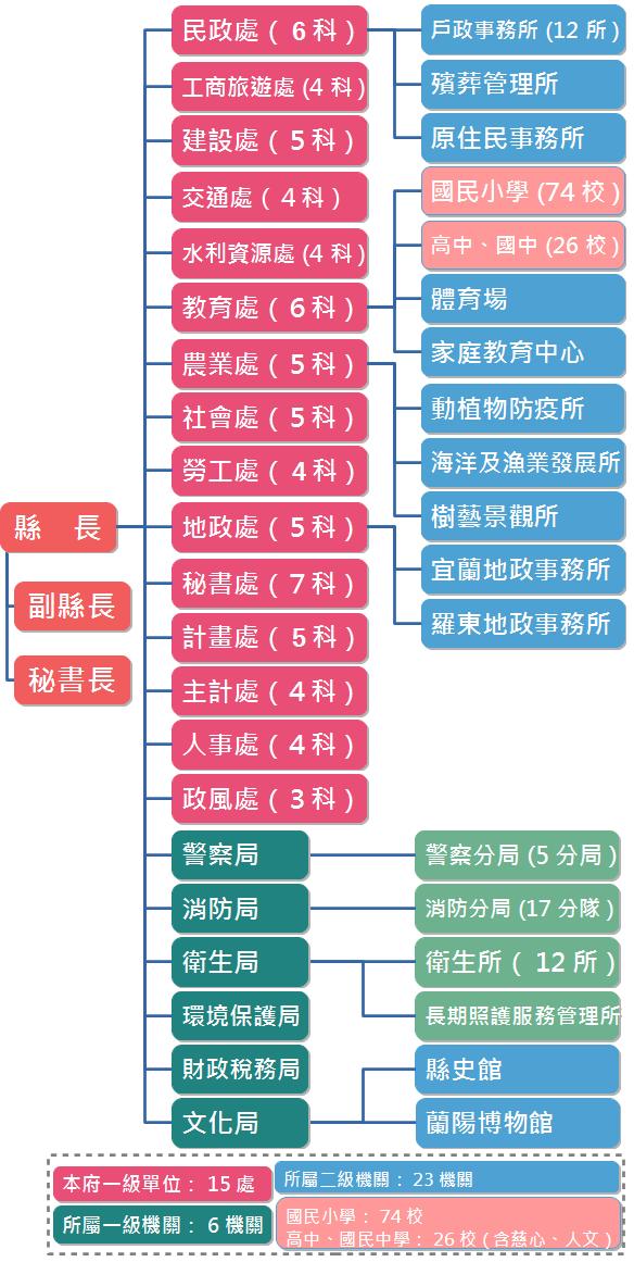 宜蘭縣政府組織架構圖