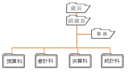 組織架構圖說明