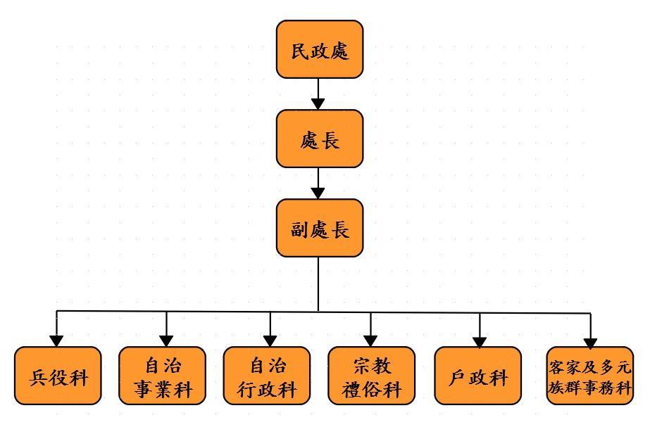 民政處組織架構.jpg