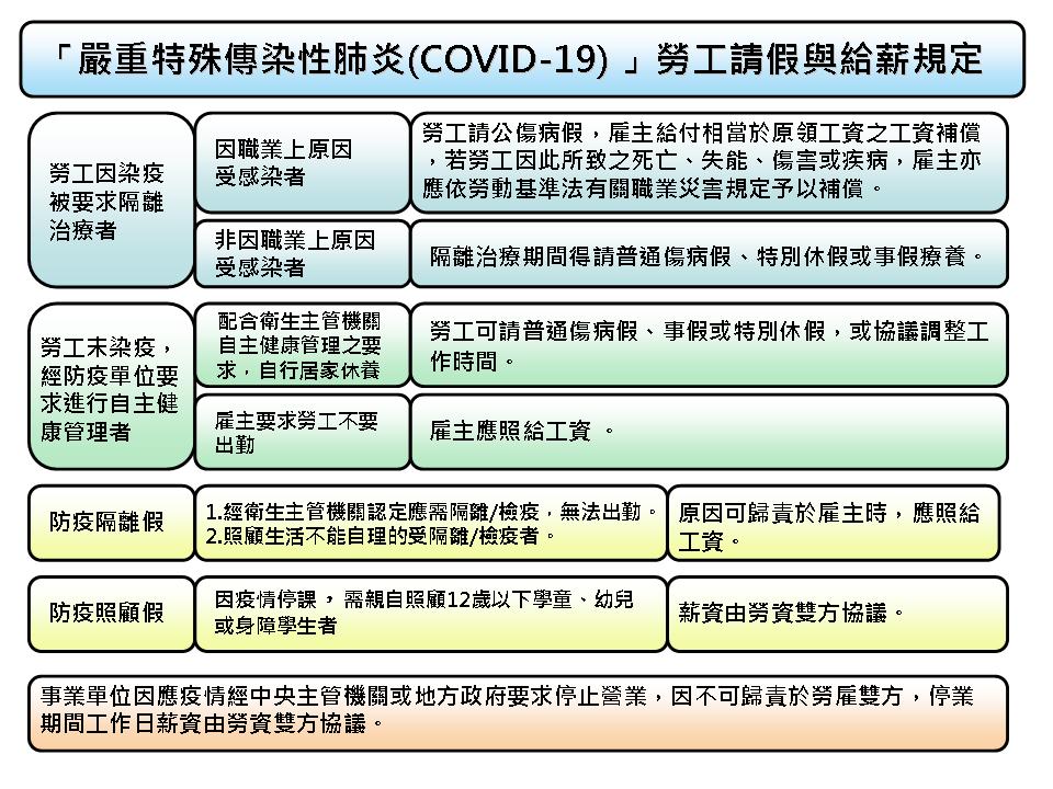 COVID19(嚴重特殊傳染性肺炎)請假與給薪規定