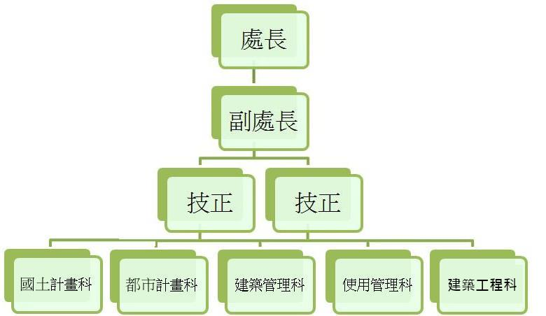 建設處組織圖