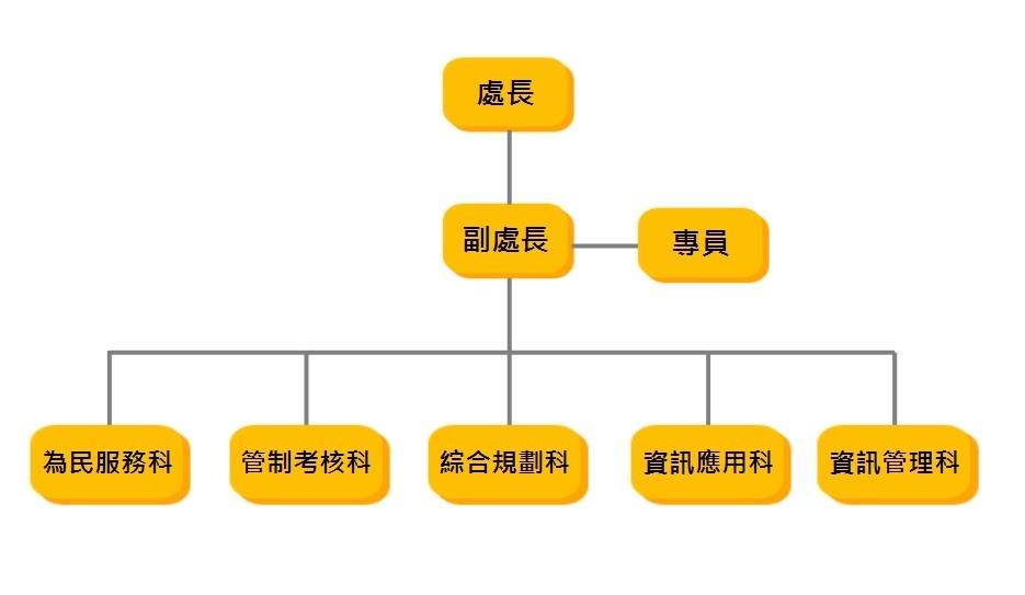 計畫處組織圖
