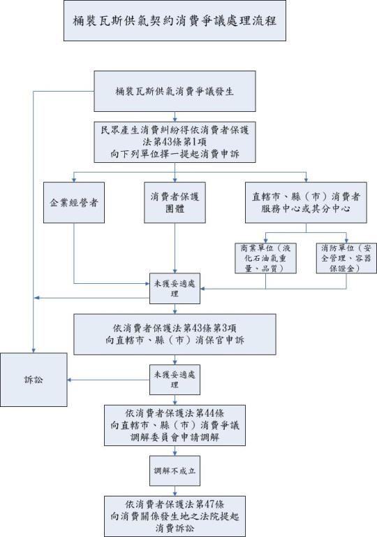桶裝瓦斯供氣契約消費爭議處理流程