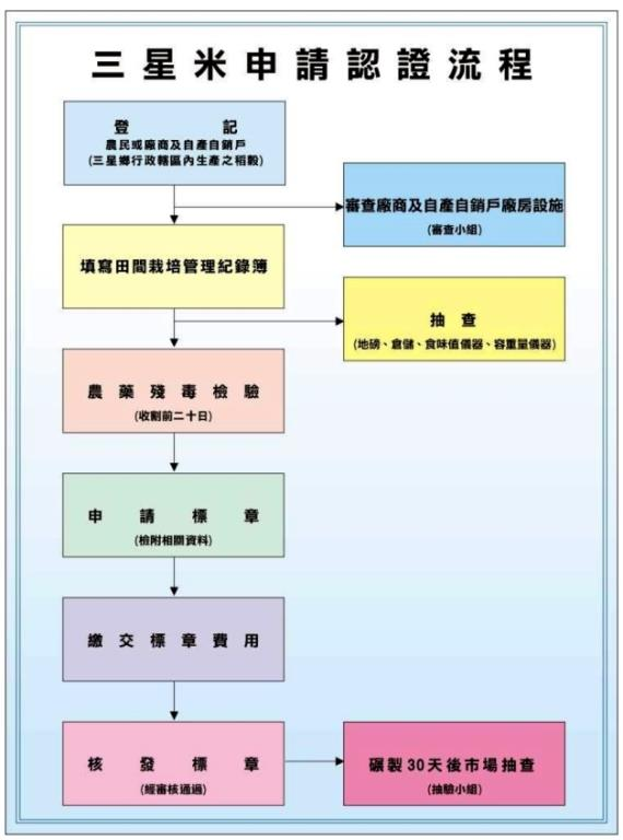 三星米申請認證流程圖