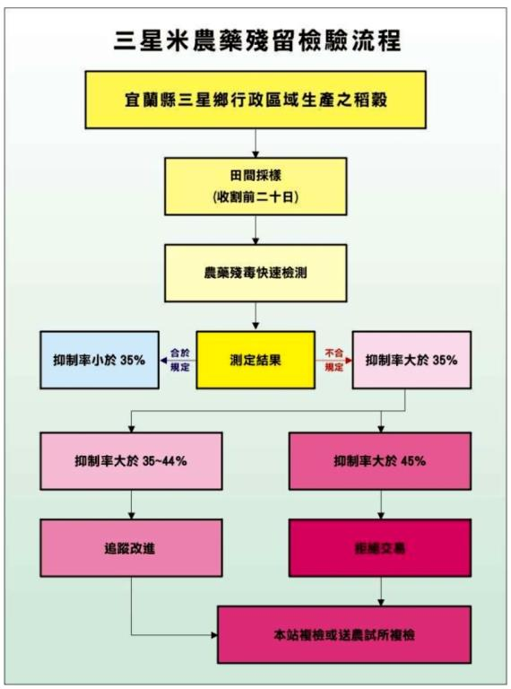 三星米農藥殘留檢驗流程圖