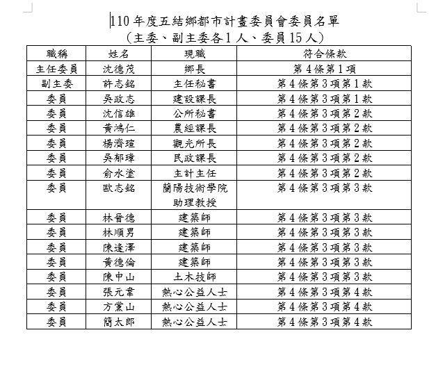 110年度五結鄉都市計畫委員會委員名單