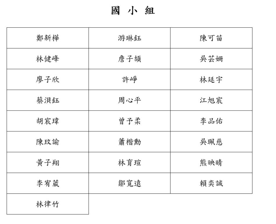 獎學金錄取名單-國小組