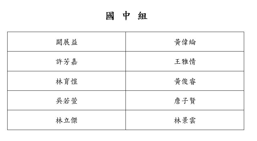 獎學金錄取名單-國中組