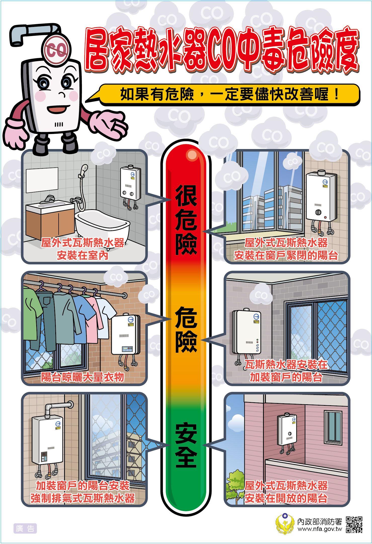 居家熱水器co中毒危險度