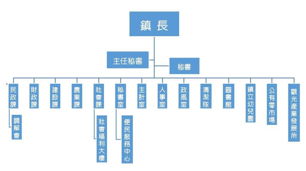 公所組織架構圖