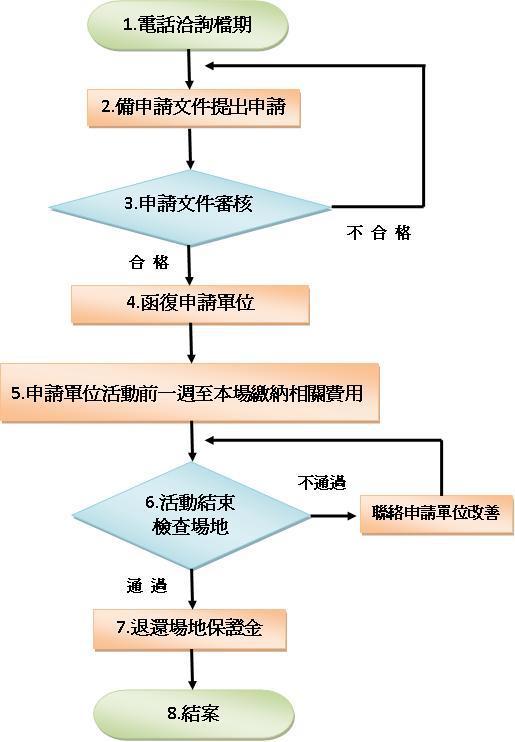 場地租借作業流程圖