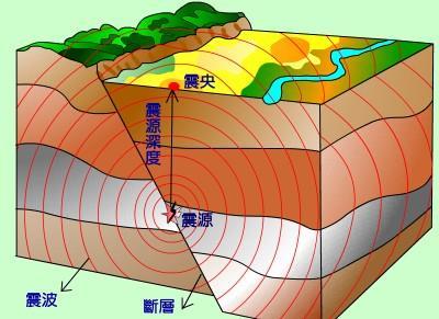 地震震源、震央、規模、與震度