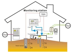 圖一小油坑火山土壤氣體監測站配置圖。