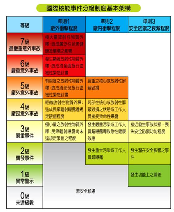 國際核能事件分級制度基本架構