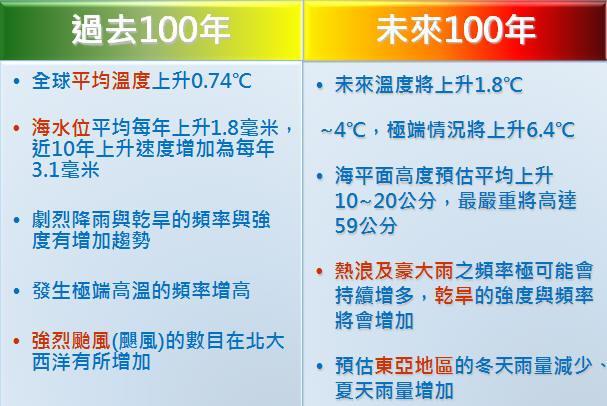 過去100及未來100來溫度變化影響