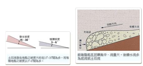 土石流多發生在15至30度坡地