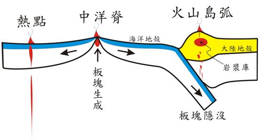 圖:地球上三種主要火山生成原因與板塊活動的關係