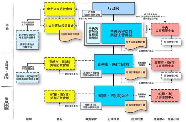 災害防救體系圖