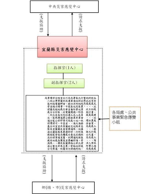 災害防救相關業務主管機關作業圖