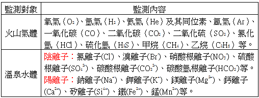 表一火山氣體與溫泉水體的主要的成分分析