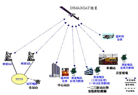 海事衛星行動電話系統架構圖