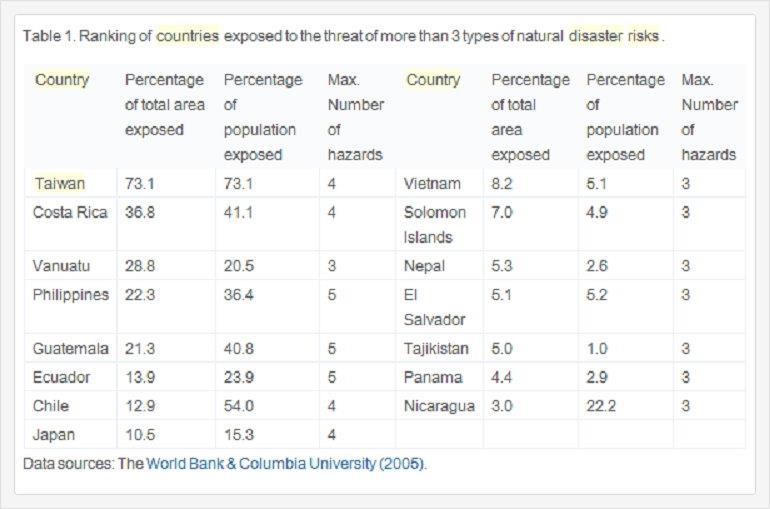 世界銀行災害統計表