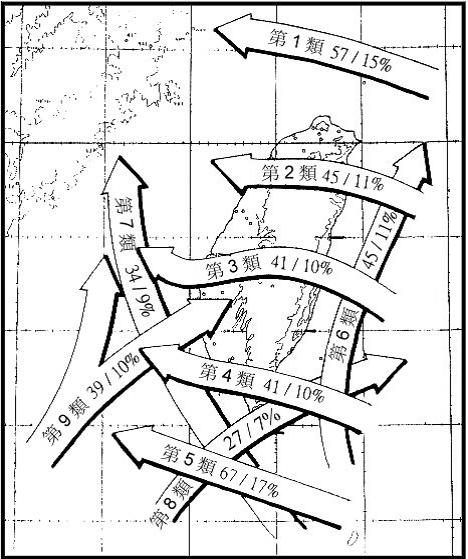 影響台灣地區的颱風路徑分類