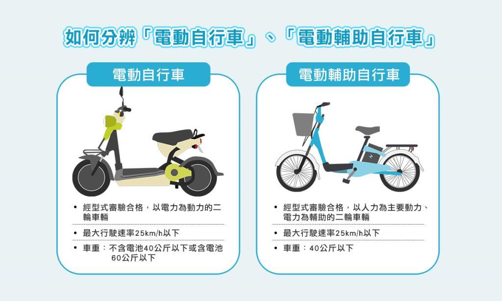 電動自行車1
