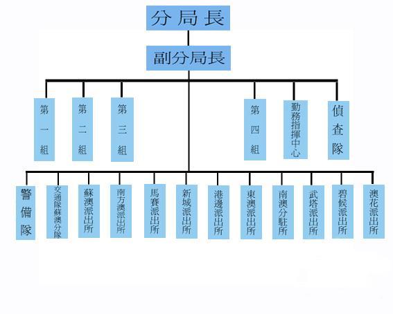 蘇澳分局組織架構圖